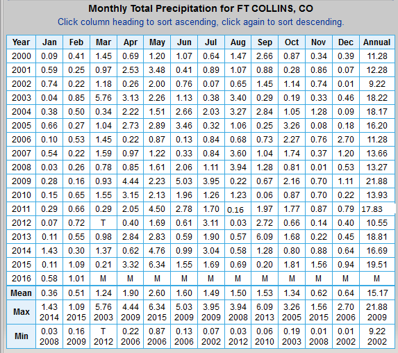 Fort Collins Monthly Precipitation Table