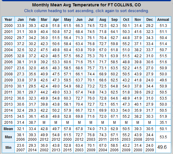 Fort Collins Monthly Temperature Table